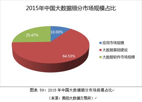 2015年中国大数据细分市场规模占比