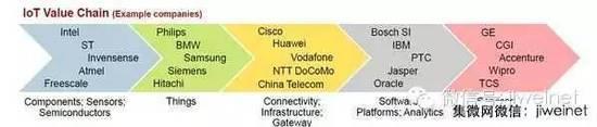 物联网价值链