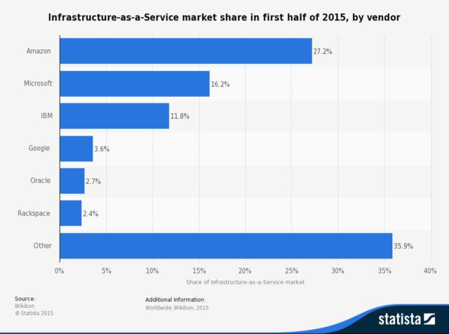 亚马逊当前在基础设施即服务市场的统治力