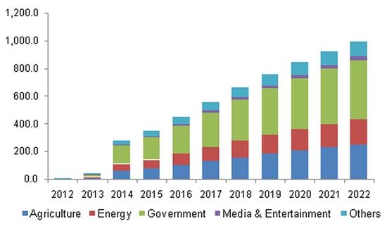 农业应用将领跑未来六年商用无人机市场