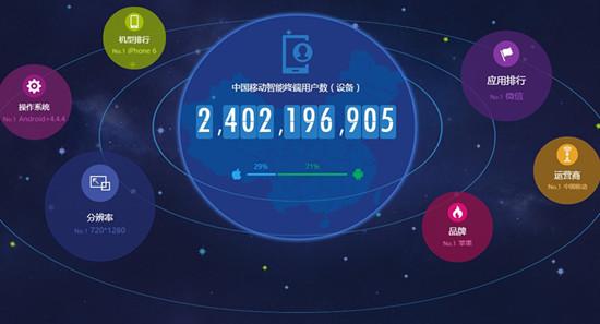 用户行为空间大数据