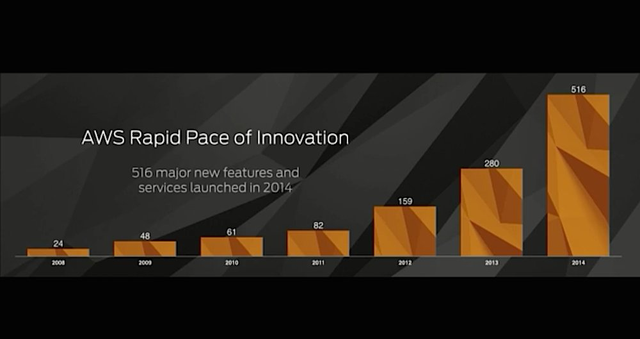 AWS在2014年新增了516项新功能