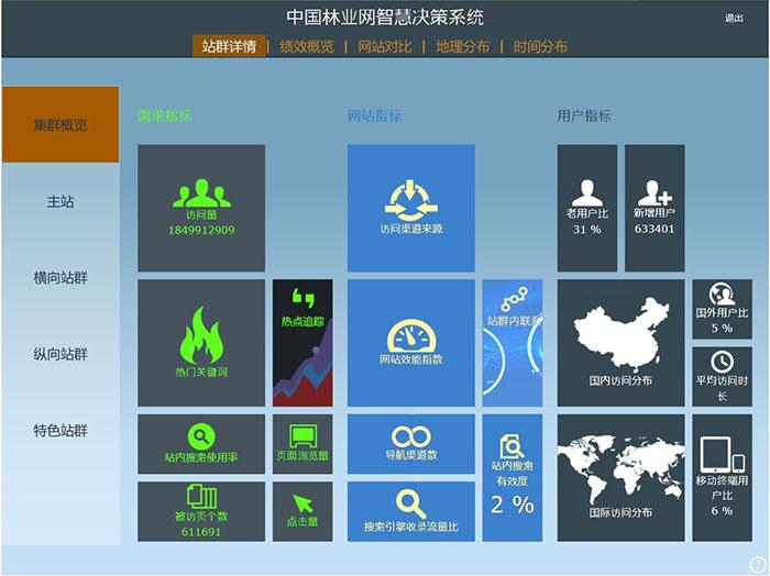 中国林业网智慧决策系统首页