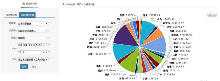 中国林业数据开放共享平台数据统计图