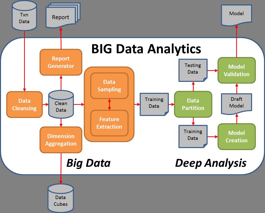 大数据分析的基本流程图