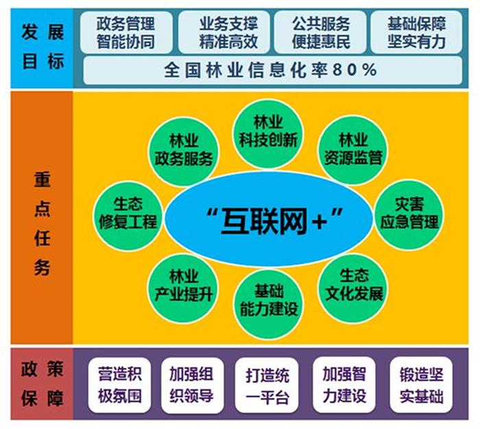 """""""互联网+""""林业总体框架"""
