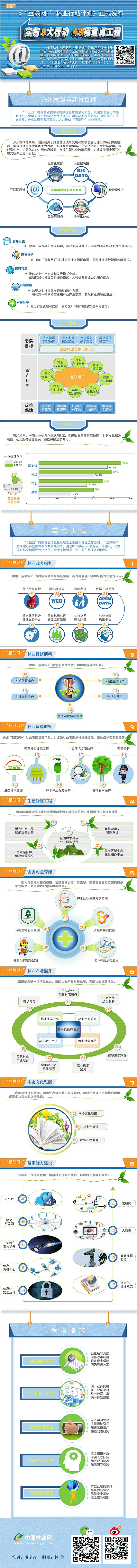 """图解:《""""互联网+""""林业行动计划》正式发布 实施8大行动 48项重点工程"""