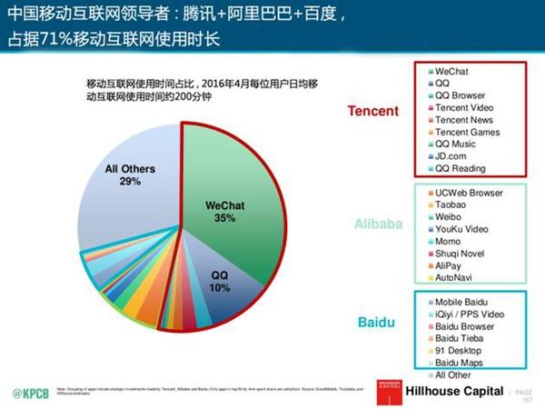 中国的互联网数据