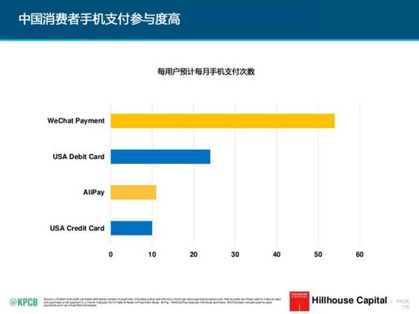 金融服务,中国业务量也是远超美国