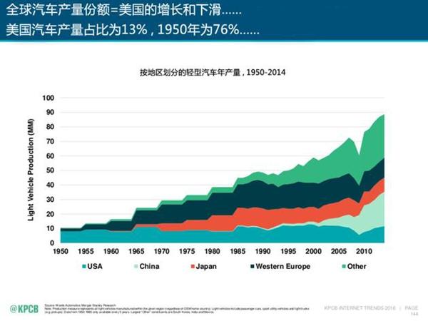中国未来的汽车行业