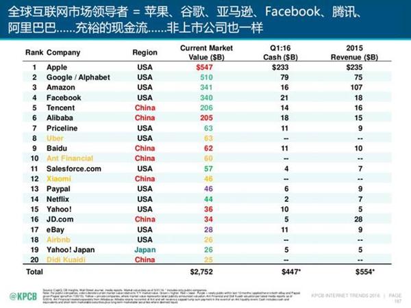 全球互联网市场领导者