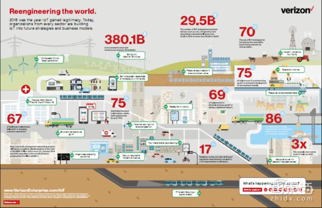 物联网未来十年将重构这八大行业